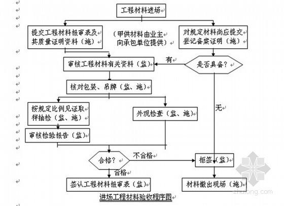 [重庆]超高层商住楼工程监理规划(流程图)