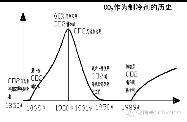 二氧化碳制冷系统优点有哪些?