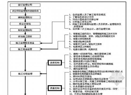 房屋土建工程监理实施细则(范本 附表 流程图丰富)
