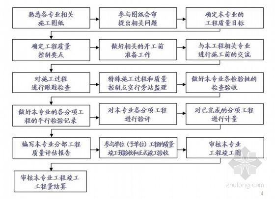 [安徽]综合实验楼工程监理细则 67页(质控详细)