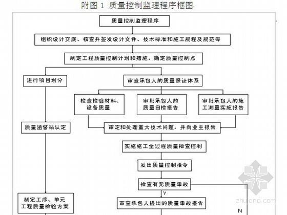 [山东]农业土地综合整治开发项目监理规划