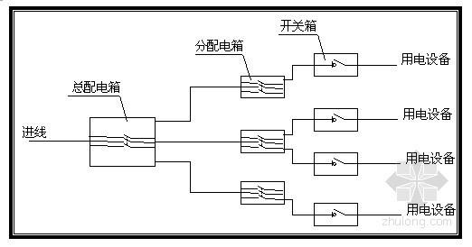 大桥工程现场临时用电专项施工方案(含计算书)