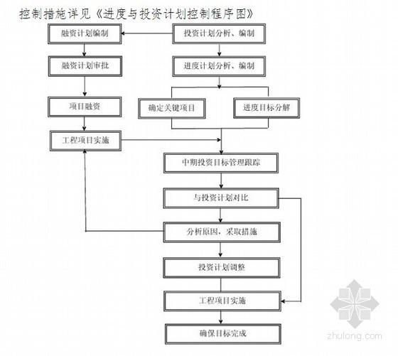 BT工程投标人投资计划书范本(附投资计划表、投资控制程序图)