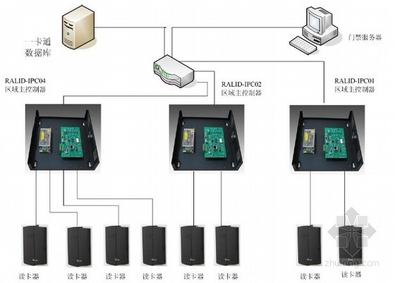 甲级医院智能信息化弱电系统平台施工方案(下)