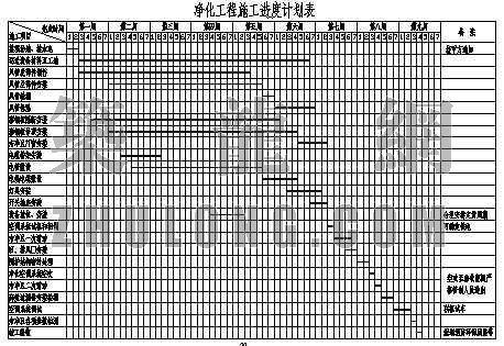 洁净工程施工进度计划表