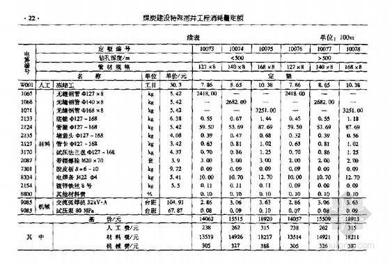 煤炭建设特殊凿井工程综合定额(2007基价)