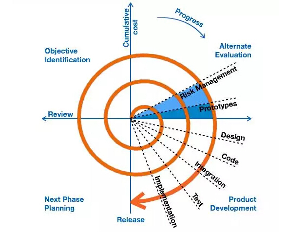 项目创效奇招,各阶段分类管理实战经验