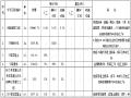 【贵州】桥梁工程专业1号桥桥梁工程劳务分包招标文件