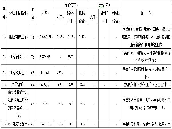 [贵州]桥梁工程专业1号桥桥梁工程劳务分包招标文件