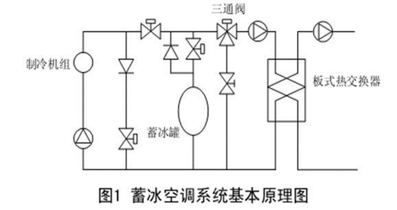 低温送风技术原理简介