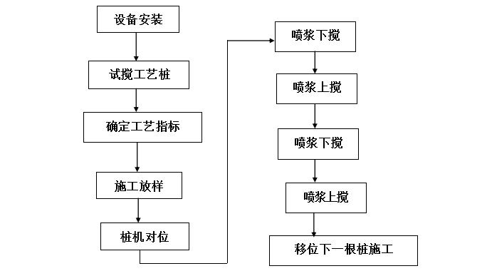 黄骅港散杂货码头工程地基处理施工组织设计_6