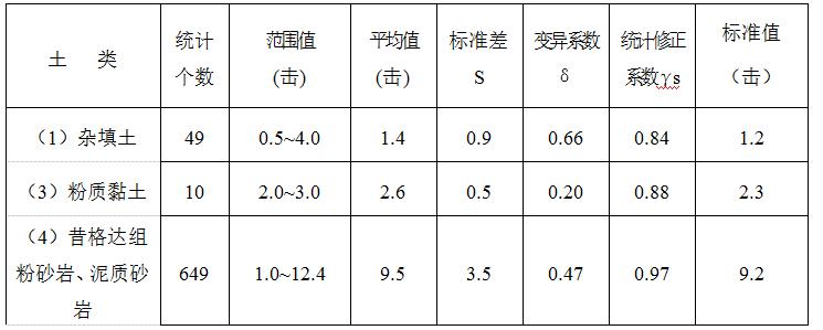 西昌市川兴镇别墅庭院区工程场地岩土工程勘察报告_5