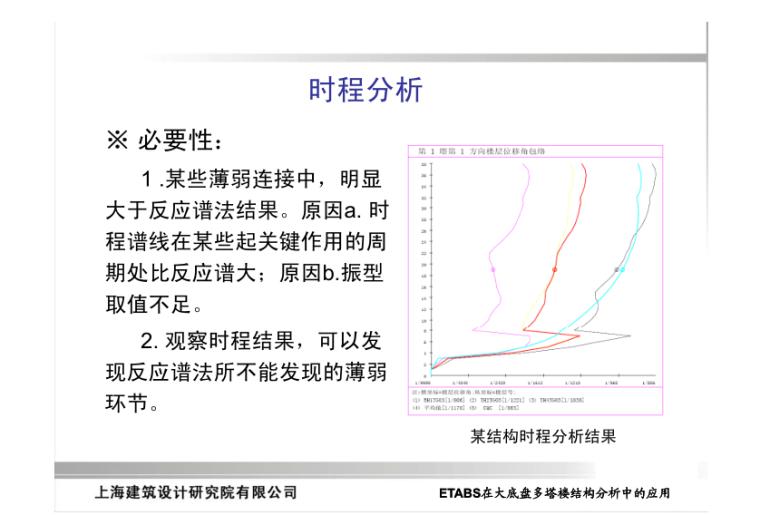 ETABS在大底盘多塔楼结构分析中的应用_11