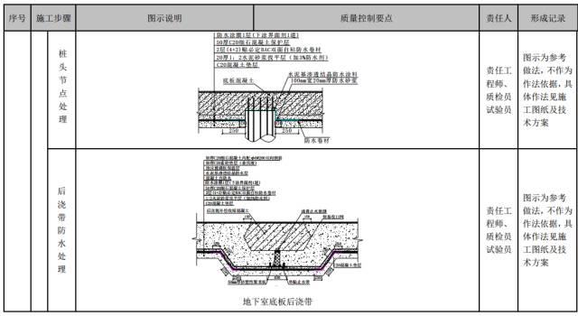建筑工程施工工艺质量管理标准化指导手册_47