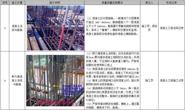 地下钢筋混凝土现浇综合管廊施工质量控制及质量通病预防指导手册