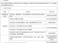[青岛]房地产开发公司项目组织管理手册(380页)