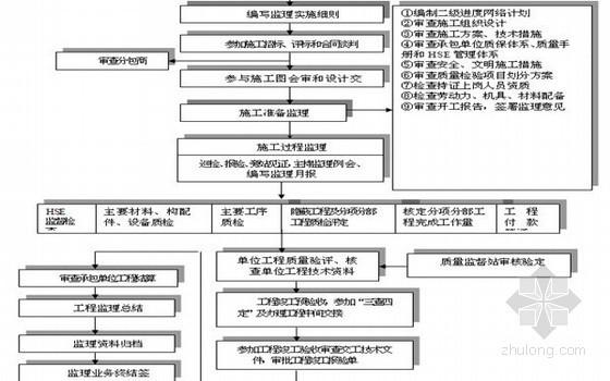 房建工程监理规划114页(范本 附流程图)