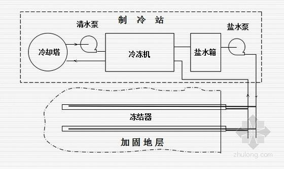 [PPT]隧道工程建井技术介绍48页(冻结法 凿井技术)