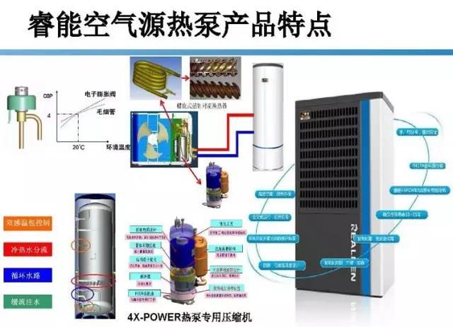 72页|空气源热泵地热系统组成及应用_9