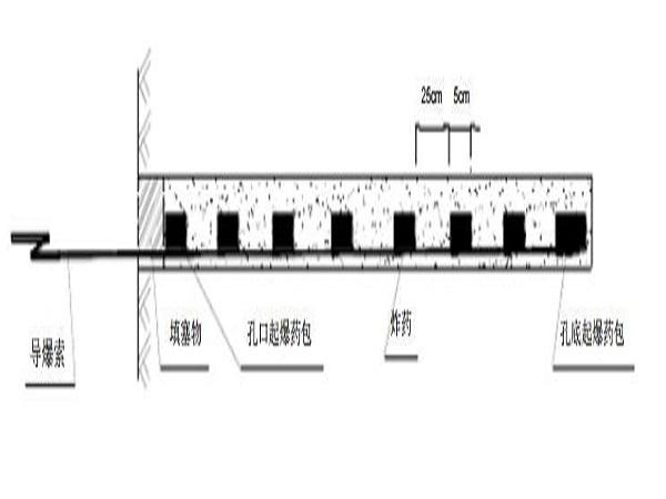 边坡预裂爆破施工方案pdf版(共10页)