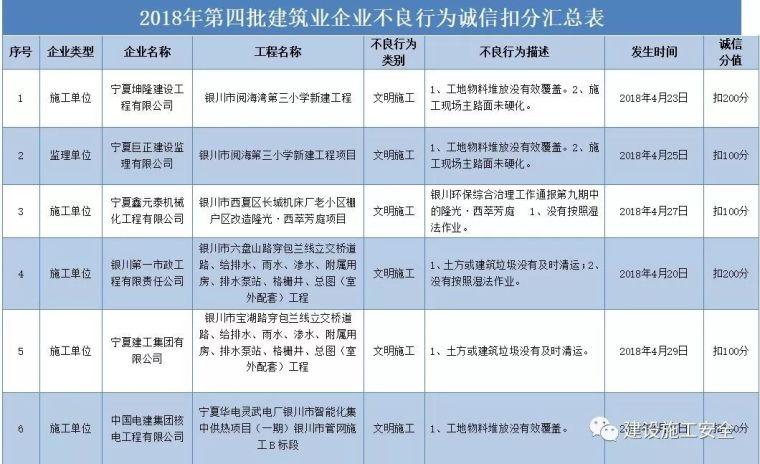 银川13家施工企业8家监理单位和1名个人被曝光!名单在此!