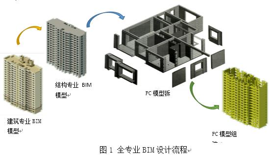 """关于""""BIM在预制装配式建筑深化设计中应用""""的思考"""