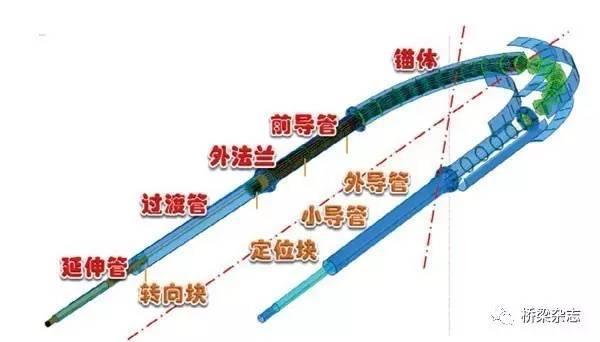规模化建桥的跨越——芜湖长江公路二桥及接线工程建设技术_8