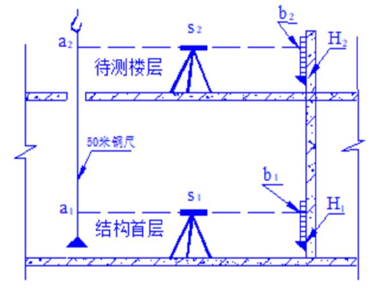 [宁波]高层住宅项目测量放线专项施工方案(2018年)