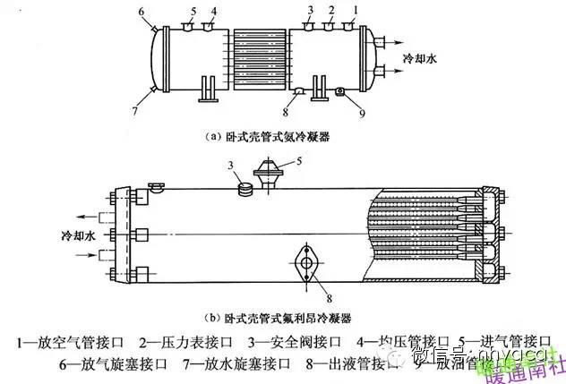 暖通制冷空调各类换热器汇总全面简析_6