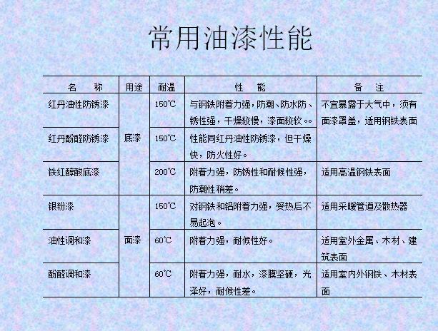 超全空调安装工程常用材料,百页ppt_5