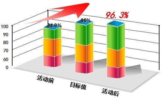 标准化资料管理京新高速项目部QC成果