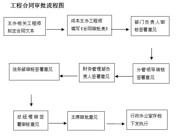 工程项目成本管理制度