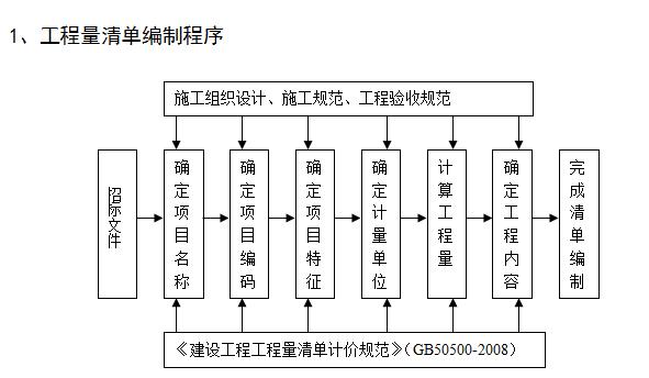 工程量清单计价的基本过程_2