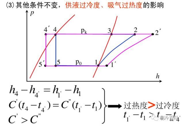 干货┃制冷原理工况与热力计算_36