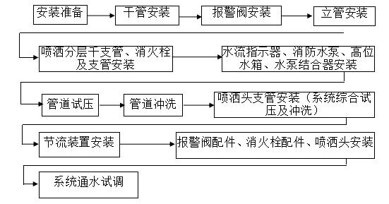 [杭州]会议中心大厦给排水施工设计分析