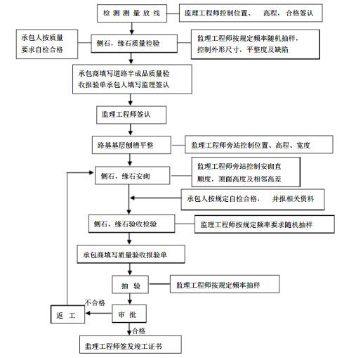 [广西]立交新建工程道路与排水监理实施细则(113页)