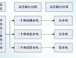 EPC工程总承包项目管理(共189页)