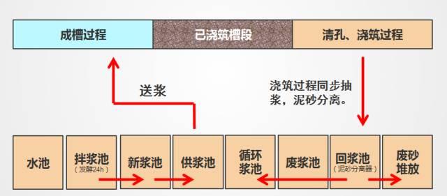 地下连续墙基坑支护施工实例_5