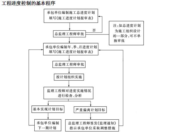 [北京]建设工程监理工作规程标准(表格丰富)_7
