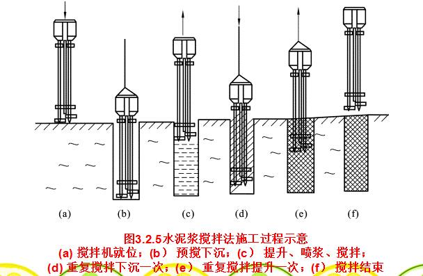 《桥涵基础工程施工》课程讲义684页PPT_7