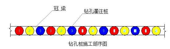 围护结构钻孔桩施工方案及施工方法