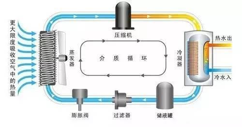 空气源热泵机组原理和结构