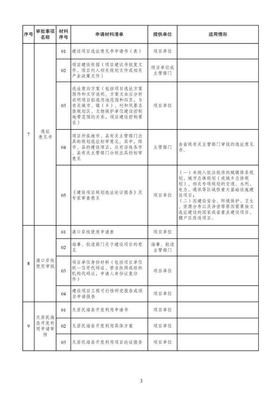 发改委等15部委公布项目开工审批事项清单。清单之外审批一律叫停_4