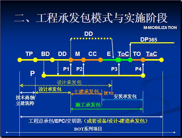 EPC项目管理概述讲义(237页,图文丰富)