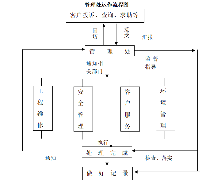 房地产物业管理方案范本(共91页)-管理处运作流程图