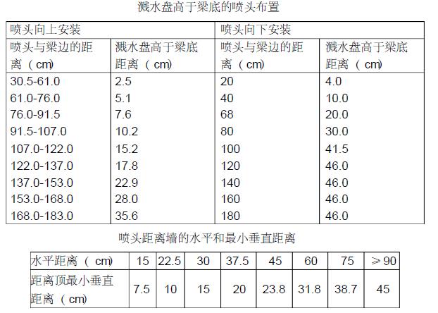 潍坊经济开发区某工程消防工程施工组织设计(100页)