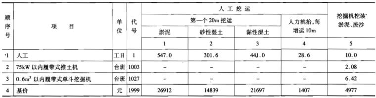 2007年公路工程预算定额上下册(1100页)