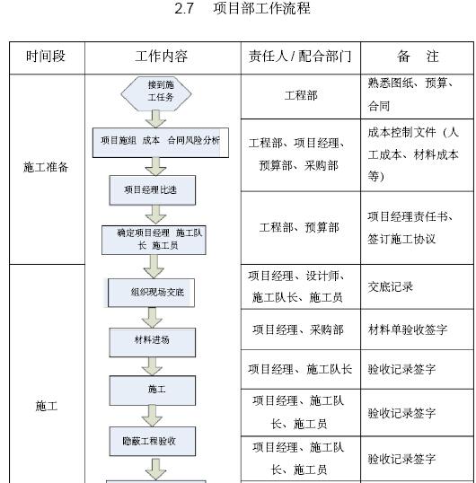 建筑工程项目管理实施手册(含图表)