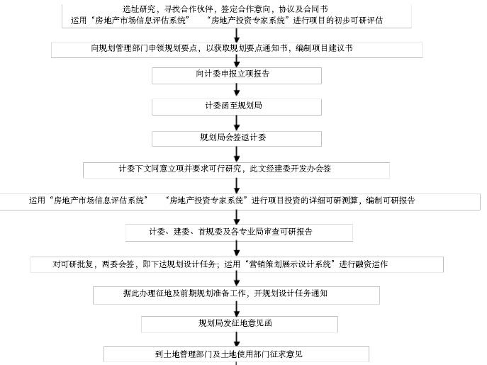 房地产策划部基础培训手册(流程图)