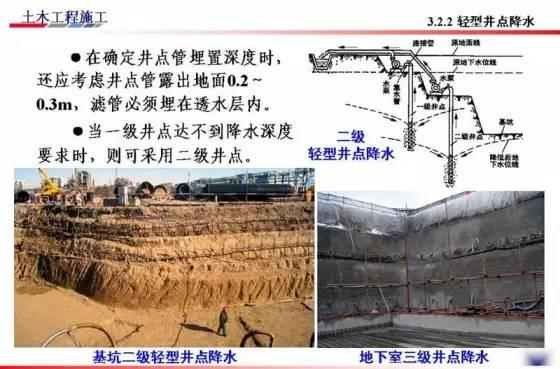 基坑的支护、降水工程与边坡支护施工技术图解_53